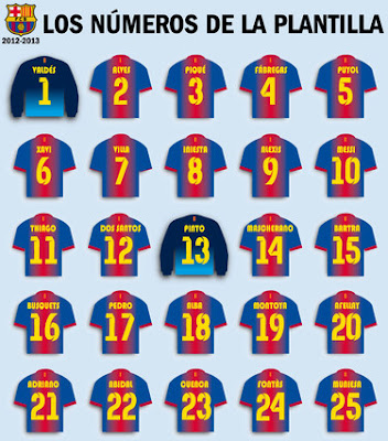 FC BARCELONA | PLAYERS SHIRT NUMBERS SEASON 2012 - 2013