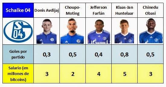 Sueldos y goles marcados por los delanteros del Schalke 04