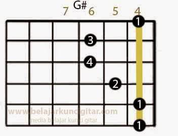 gambar kunci gitar G# atau dibaca ge kres dan cara main gitar