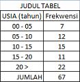contoh statistik distribusi frekwensi