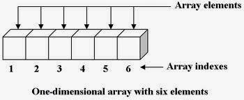 Code C++: Thêm x phần tử ở vị trí thứ k vào mảng một chiều