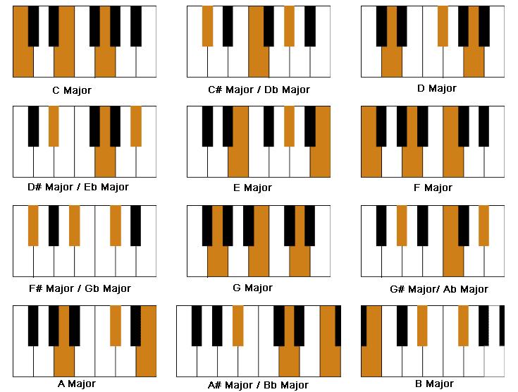 piano chord rhythm patterns pdf