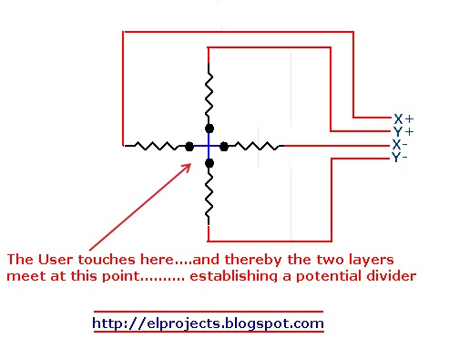 how 4 wire resistive touch screen works telecommunication and rh elprojects blogspot com touch screen wiring diagram touch screen wiring diagram