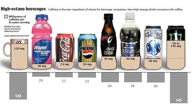 what does your strategic group map of the energy drink sports drink and vitamin enhanced beverage in