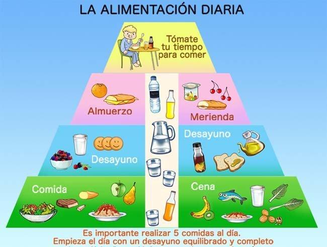 Nutricion Para Ninos de Nutricion en ni os de 1 a 3