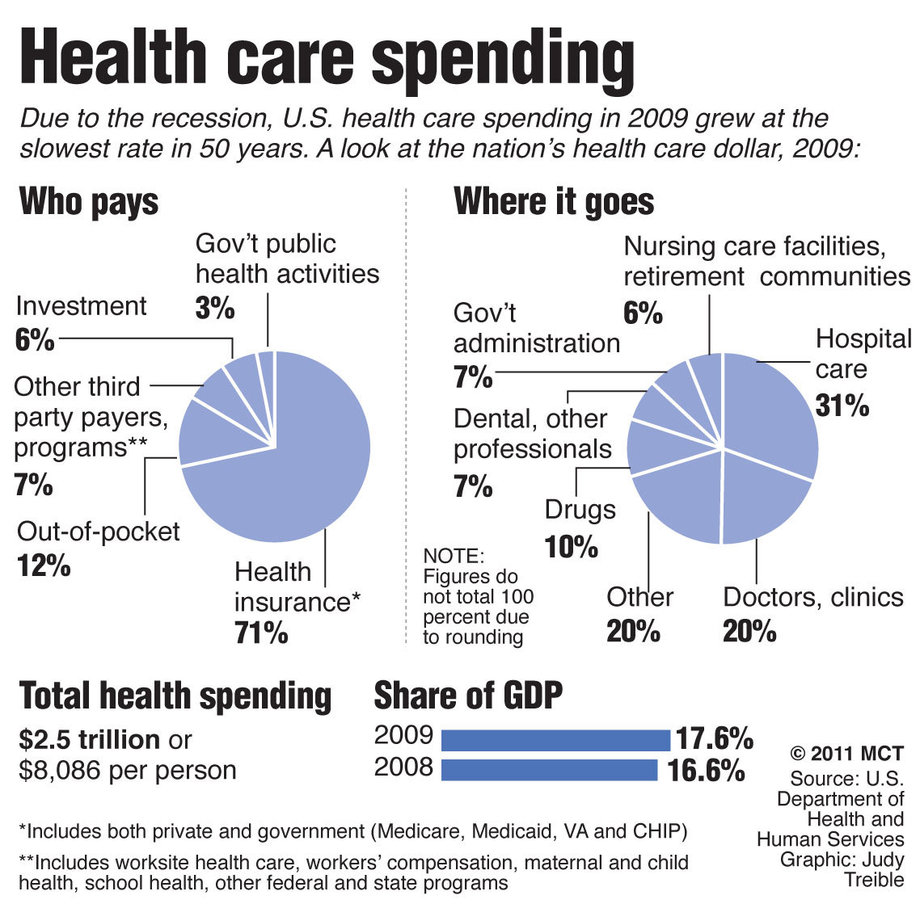 an evaluation of the healthcare system in the united states Health care in the united states is expensive insanely, outlandishly expensive we spend $28 trillion on healthcare annually that works out to about one-sixth of the total economy and more than $8,500 per person — and way more than any other country if the health-care system were to break off.