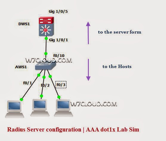 gns3 labs ccnp ccna labs aaa dot1x lab switch sim rh commonerrors blogspot com gns3 ccna lab guide ccna security lab manual gns3 pdf