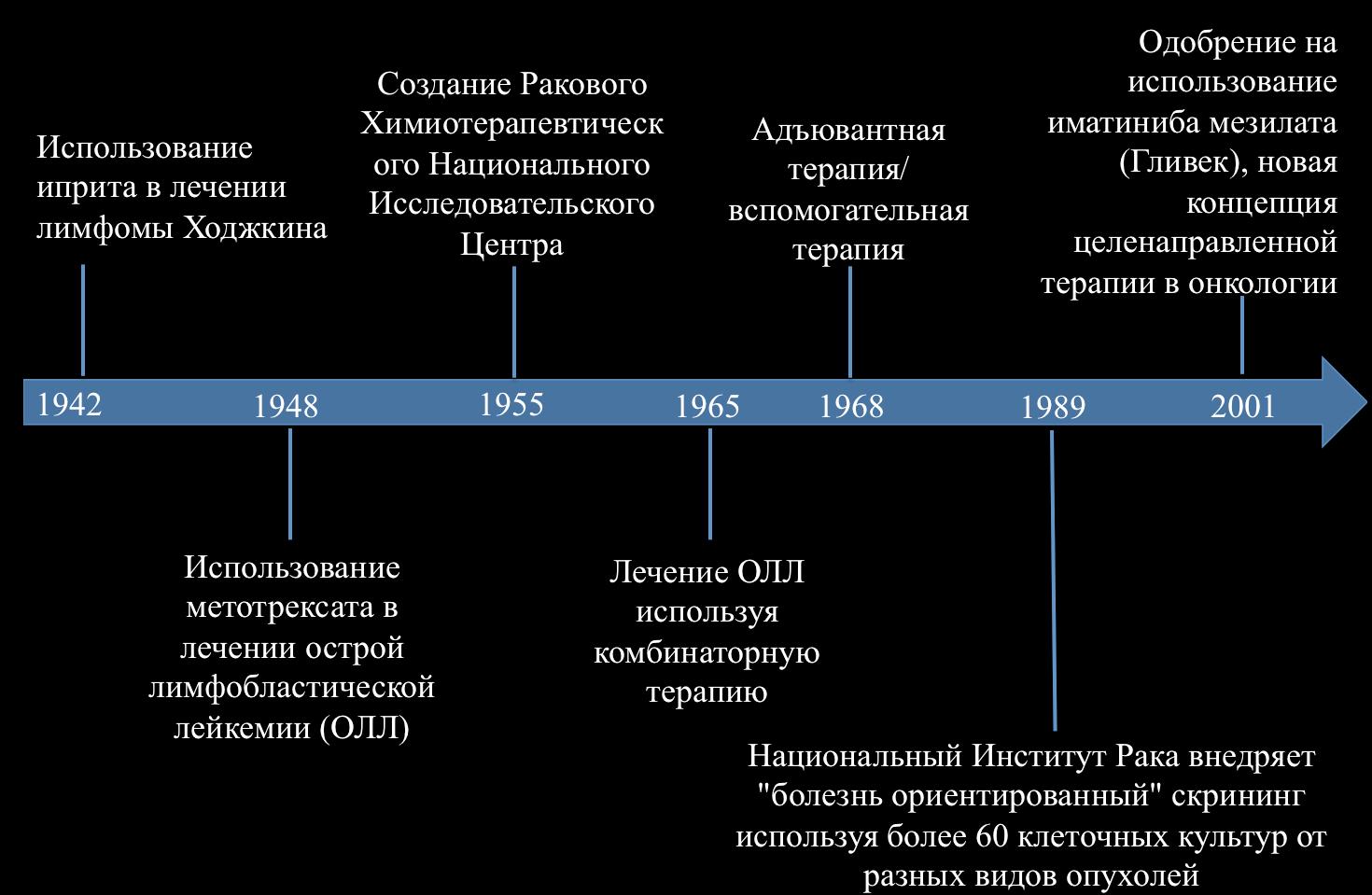 схема описание химиитерапии