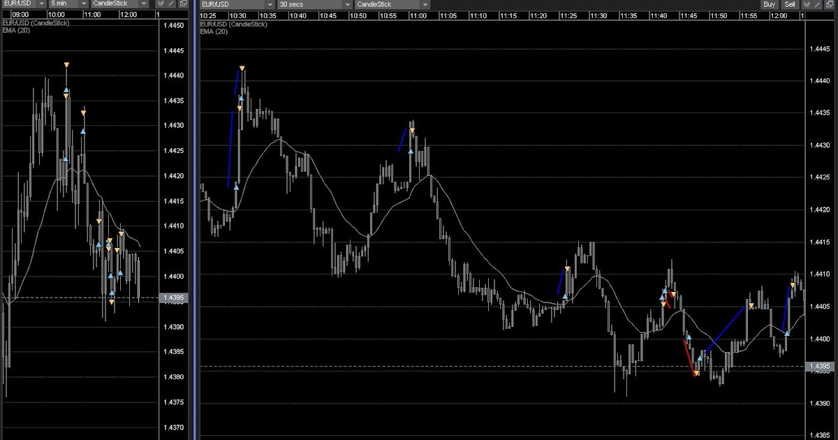 Safe forex scalping