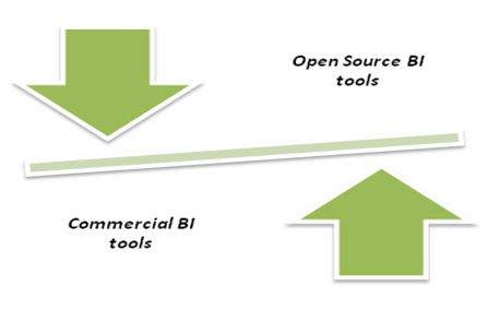 Open Source BI V/s Commercial BI