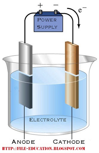Soal Dan Materi Sel Elektrolisis Alsen Saloka Blog S