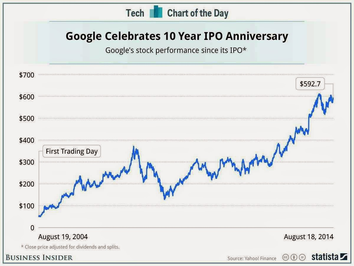 Google IPO completes 10 years