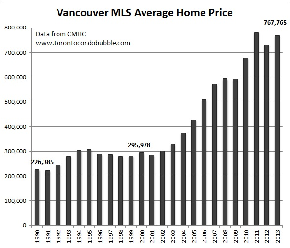 vancouver housing bubble and average home price graph