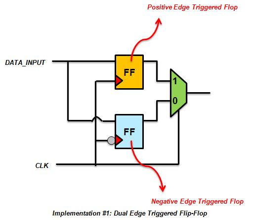 Vlsi Soc Design Dual Edge Triggered Flip Flop