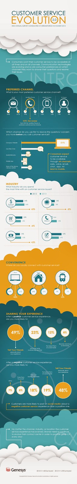 http://blog.genesyslab.com/wp-content/uploads/2014/01/Genesys_Dreamforce_2013_Survey_Infographic.jpg