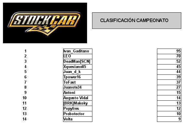 Clasificación general campeonato stock cars v8