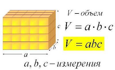 Объем прямоугольного параллелепипеда 5 класс. Формула объема и измерения размеров параллелепипеда. Математика для блондинок.