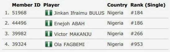 Daftar Skuad Tim Inti Nigeria Thomas Cup 2014