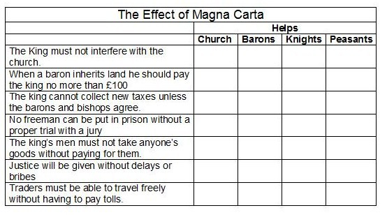 Emilys Blog Teaching resources for the Magna Carta – Magna Carta Worksheet