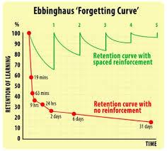 Resultado de imagen de la curva del olvido