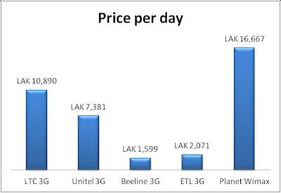 Price per day