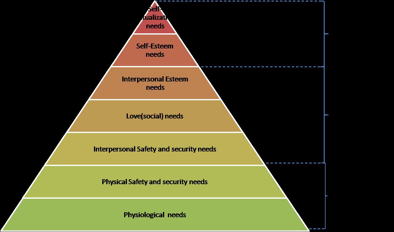 Management Bytes from MandE: ERG Theory
