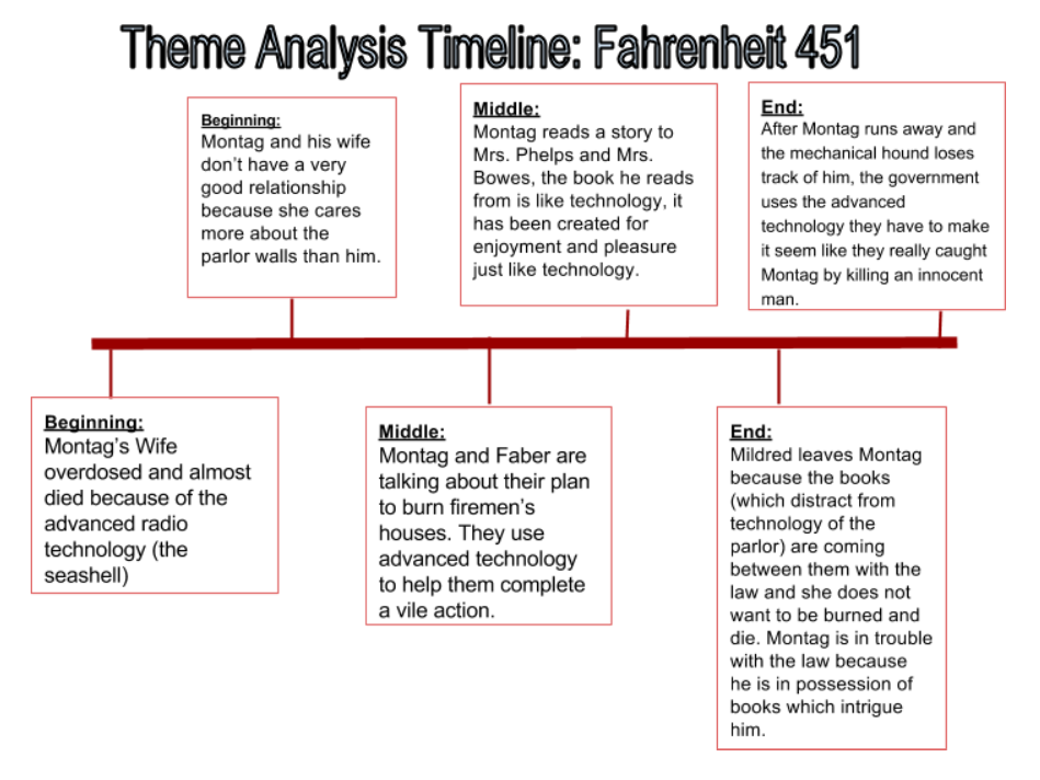 theme analysis of fahrenheit 451 essay Check out our top free essays on fahrenheit 451 analysis of themes to help you write your own essay.