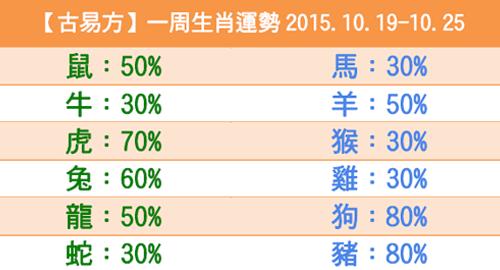 【古易方】一周生肖運勢2015.10.19-10.25