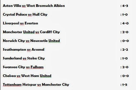 Liga Inggris, Pekan 23, Hasil Liga Inggris