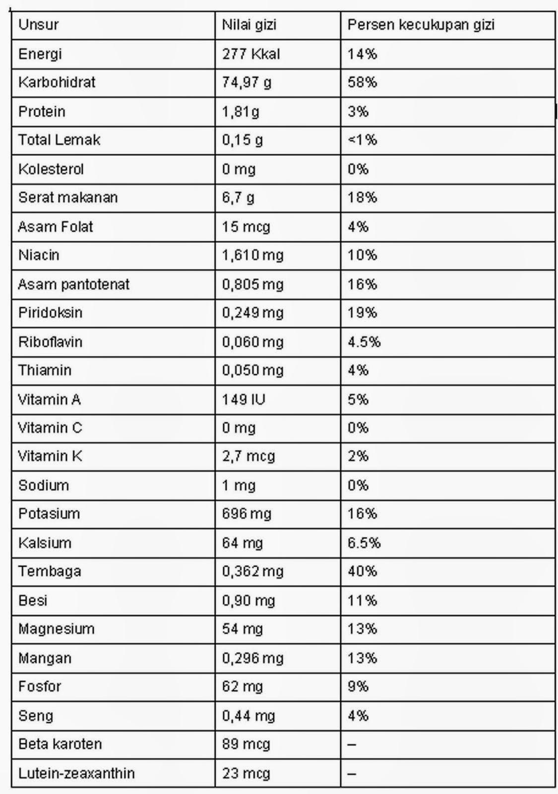 Manfaat dan Kandungan Nutrisi dan Manfaat Buah Kurma