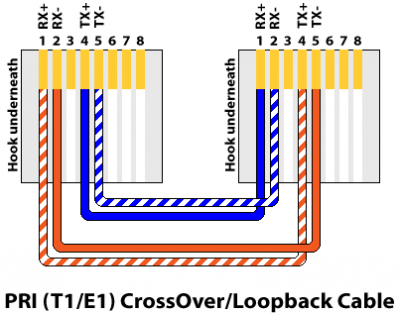 t1 rj45 wiring diagram my network lab e1 crossover cable  my network lab e1 crossover cable