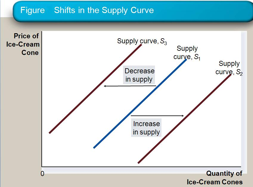 concepts of supply and demand explained For conventional economics the market by way of the operation of supply and demand answer these questions under conditions of competition, where no one has the power to influence or set price figure 7, demand and supply curve with no equilibrium possible.