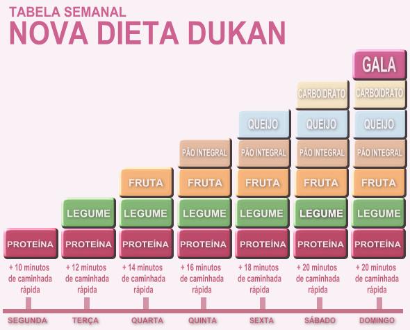 Receita r pida 24 h conhe a a nova dieta dukan agora - Perder 10 kilos en 2 meses ...