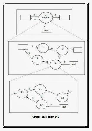 Nurwahyudiarbi data flow diagram dfd merupakan tingkatan tertinggi dalam dfd dan biasanya diberi nomor 0 nol semua entitas eksternal yang ditunjukkan pada diagram ccuart Image collections