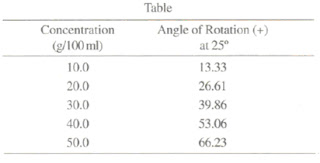 Concentration of sucrose and angle of rotaion