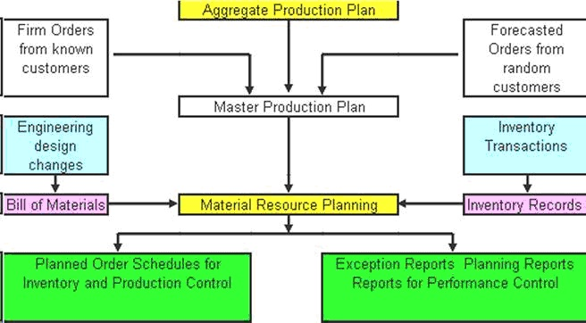 manufacturing resource planning and hand forecast Forecasting and production planning -- real-time integration with order material requirements and resource planning (mrp) -- the enterpriseiq mrp engine accurately and effectively manages all resources necessary to meet manufacturing demand, while maintaining lean inventory levels.