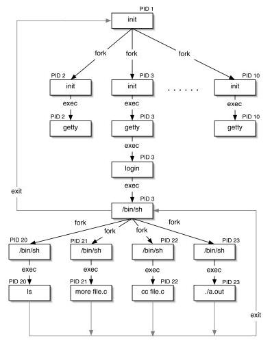 Sistemas Operacionais segundo a programação e computação