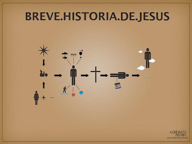 infografia jesus, historia jesus, resumen vida de jesus, vida de cristo resumida, infografia vida jesus, breve historia de jesus