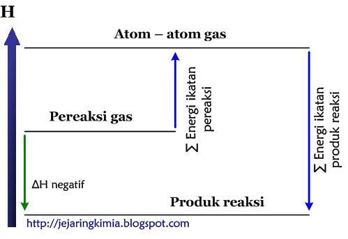 Materi kimia entalpi dan menghitung perubahan entalpi just for diagram tingkat energi reaksi eksoterm ccuart Gallery