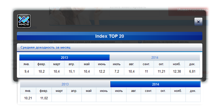 Index TOP 20 Форекс