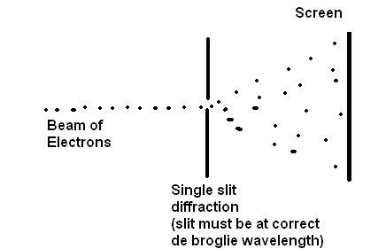 Physique quantique for dummies - Page 10 Single+slit+electron+diffraction