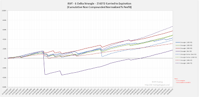 Short Options Strangle Equity Curves RUT 73 DTE 6 Delta Risk:Reward Exits