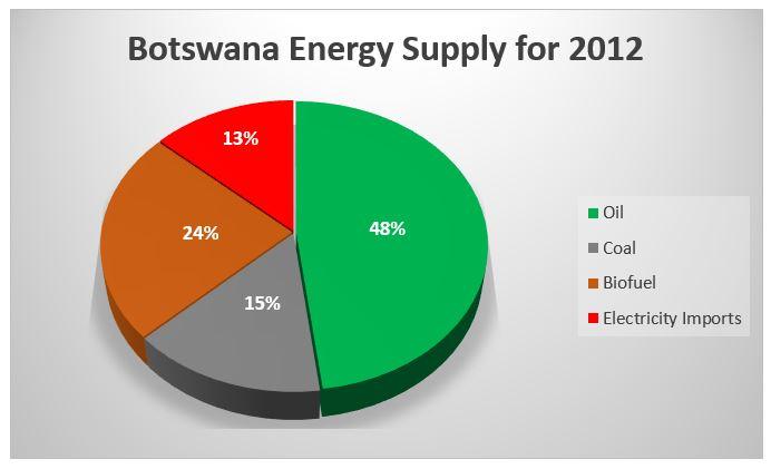 Energy In Botswana October 2015