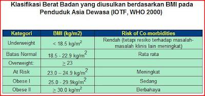 tabel BMI