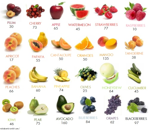 low sugar fruit healthy fruit and vegetable snacks