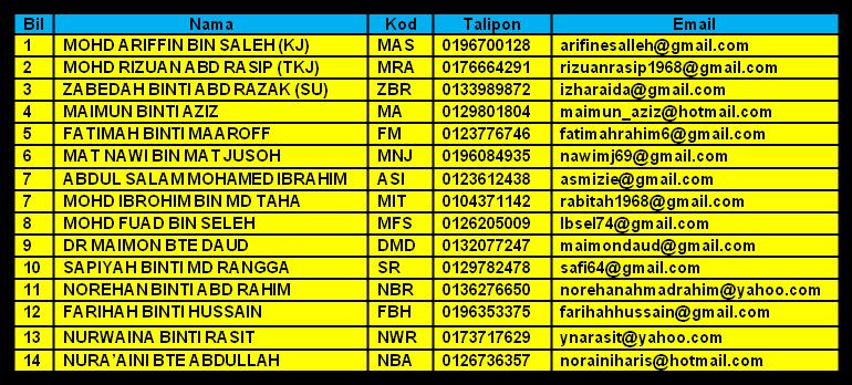 Senarai Staf JaPIM Tahun 2014