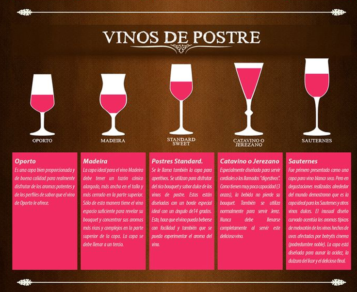 Tipos de copas para cada vino ceremonial protocolo e imagen for Tipos de copas