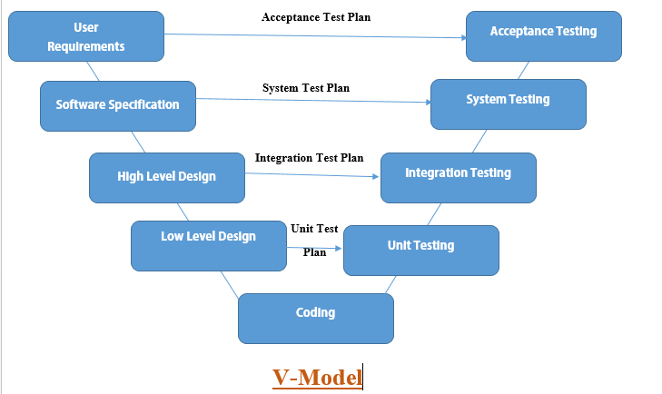 V Model Verification And Validation Model