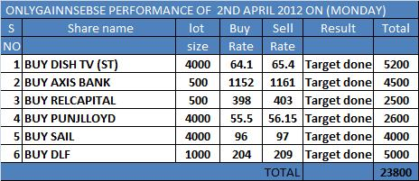 ONLYGAIN PERFORMANCE OF 2ND MARCH 2012 ON (TUESDAY)