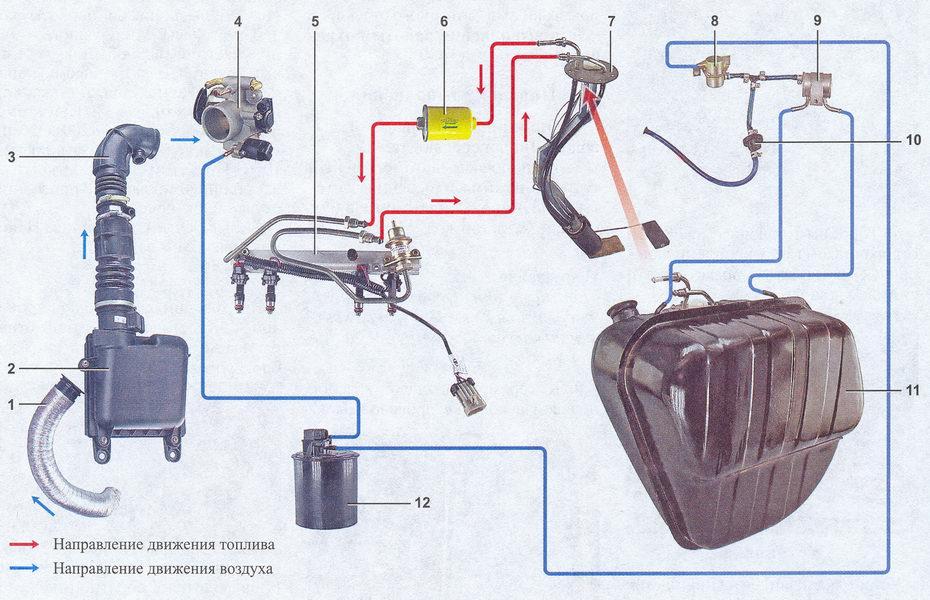 Система питания инжекторного